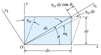 تغییر شکل المانی که در معرض کرنش صفحهای قرار دارد (کرنش برشی γxy)