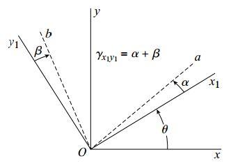 کرنش برشی γx1y1 بر روی صفحه x1y1