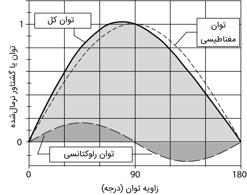 نمودار توان برحسب زاویه