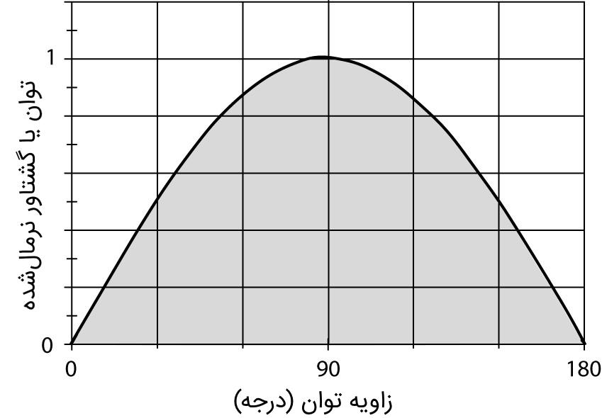 نمودار توان ژنراتور سنکرون