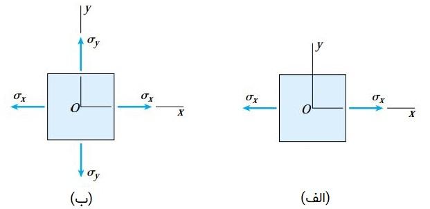 الف) المانی تحت تنش تکمحوری؛ ب) المانی تحت تنش دومحوری