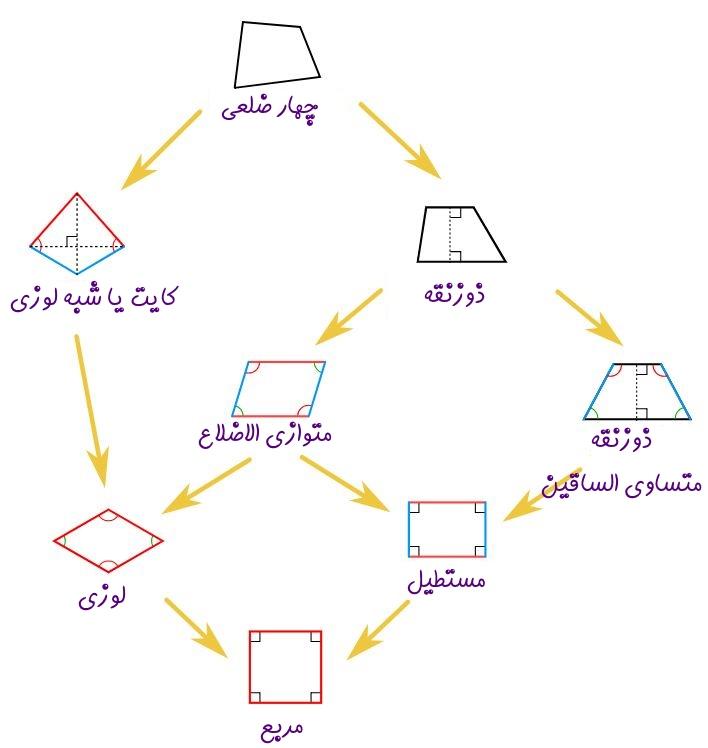 دستهبندی چهار ضلعیها