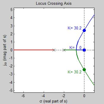 تقاطع با محور موهومی