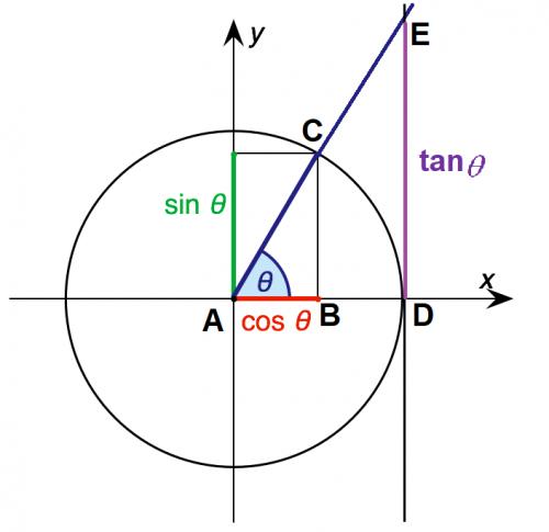 Sin-cos-tan -proofs