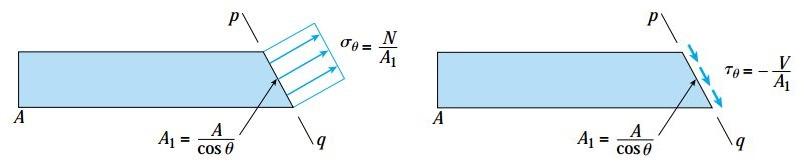 تنشهای نرمال σ (سمت راست) و برشی τ (سمت چپ) بر روی سطح مقطع مورب