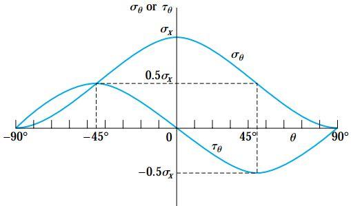 نمودار تغییرات تنش نرمال σθ و تنش برشی τθ در مقابل تغییرات زاویه مقطع مورب (θ)