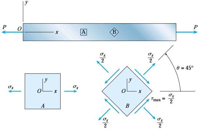 تنشهای نرمال و برشی اعمال شده بر روی المانهای دوران یافته تحت زاویه θ=0 و θ=45 (برای یک میله تحت کشش)