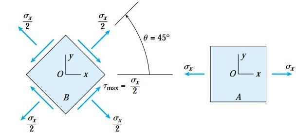 تنشهای موجود بر روی المانهای A (سمت راست) و B (سمت چپ)