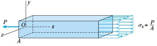 نمای سهبعدی تنشهای اعمال شده بر مقطع mn