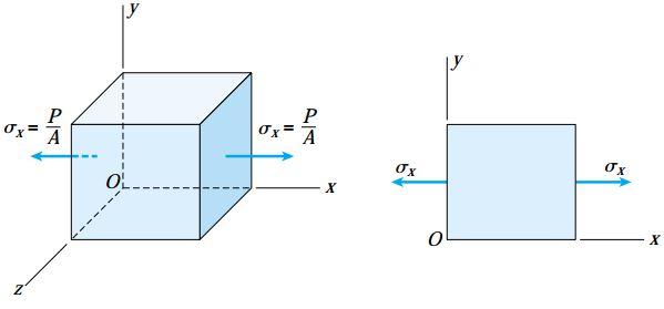 نمای دوبعدی و سهبعدی المان تنش در نقطه C