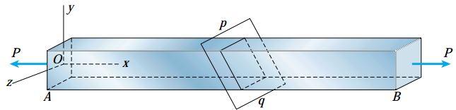یک میله منشوری تحت بارهای محوری P به همراه یک صفحه مورب گذرنده از آن