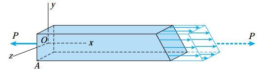 نمای سهبعدی تنشهای اعمال شده بر مقطع pq
