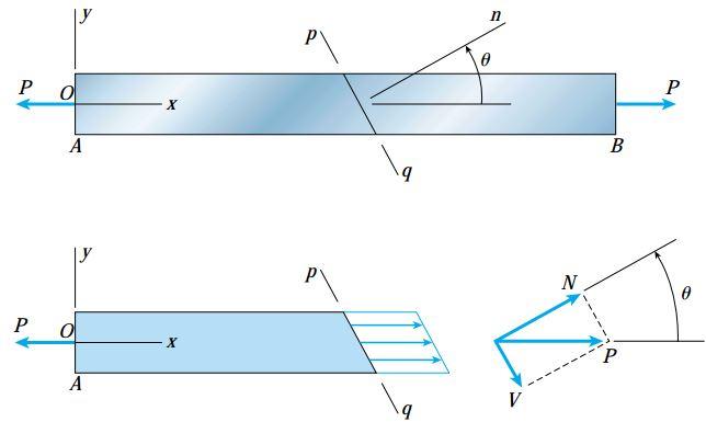 توزیع تنش بر روی مقطع pq و مؤلفههای حاصل از تجزیه نیروی برآیند P