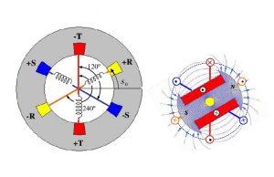 معادلات ژنراتور سنکرون — به زبان ساده