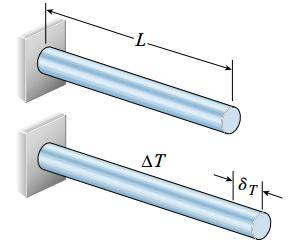 افزایش طول یک میله منشوری در اثر افزایش یکنواخت دما