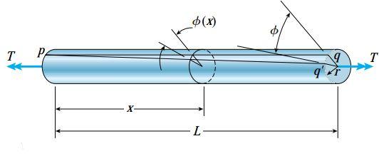 تغییر شکل یک میله دایرهای شکل در شرایط پیچش خالص