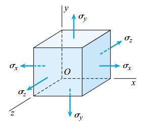 یک المان تحت تنش سه محوری