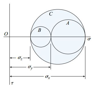 دایره مور برای المانی که تحت تنش سه محوری قرار دارد.