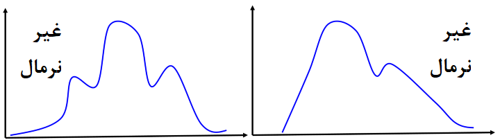 abnormal distribution