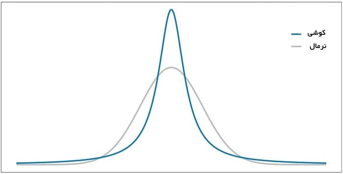 Cauchy-distribution
