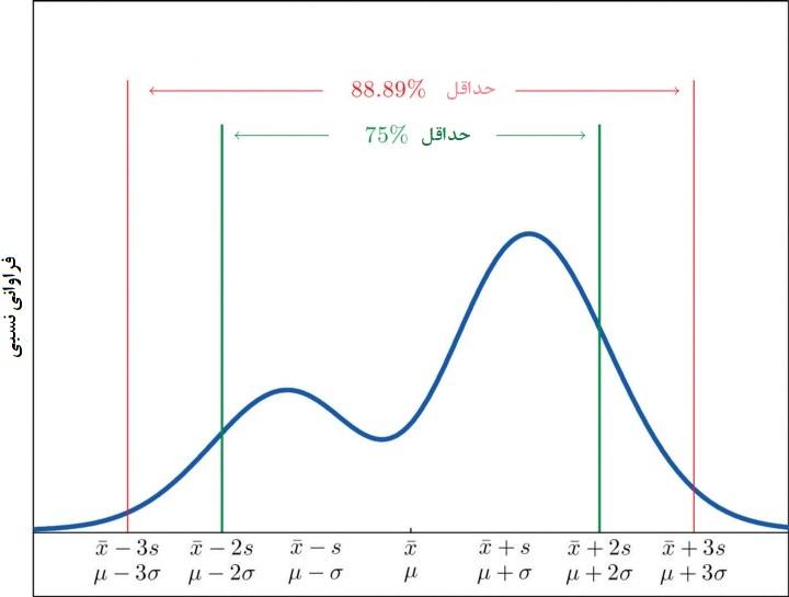 chebyshev intervals