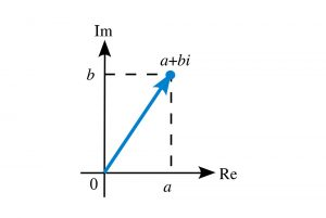 راهنمای محاسبه با اعداد مختلط — به زبان ساده