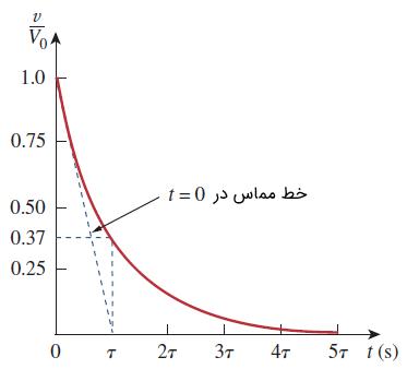 محاسبه گرافیکی ثابت زمانی