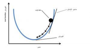 رگرسیون خطی با گرادیان کاهشی (Gradient Descent) – پیاده سازی با پایتون