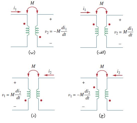 مثالهایی از قانون نقطه