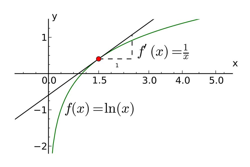رمزگشایی از لگاریتم طبیعی (ln) — به زبان ساده