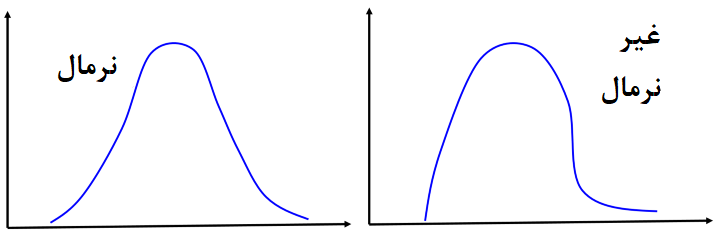 normal-abnormal distribution