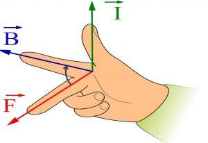 قانون دست راست در فیزیک — به زبان ساده
