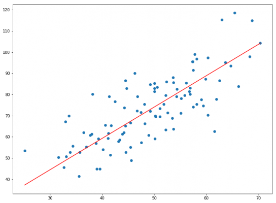 scatter and line plot