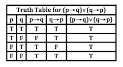 tautology_truth_table