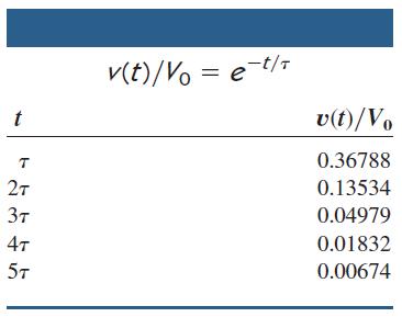 جدول مقادیر مختلف