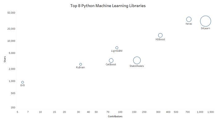هشت کتابخانه برتر پایتون برای یادگیری ماشین
