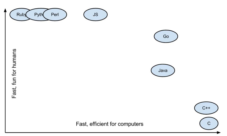 خوانایی یا کارآمدی کد