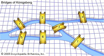 مسئله پلها