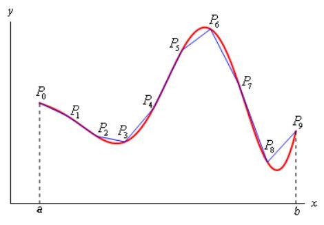 طول قوس منحنی
