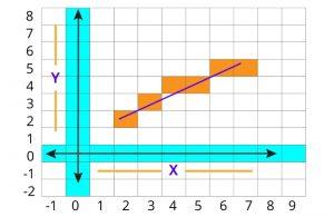 رسم شکل با الگوریتم خط Bresenham و کدنویسی جاوا اسکریپت — راهنمای کاربردی