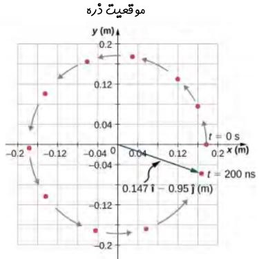 Circular-Motion