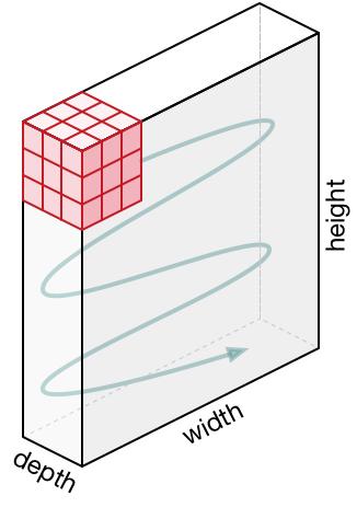 بازشناسی تصویر با شبکه عصبی پیچشی