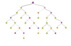 درخت تصمیم با پایتون — راهنمای کاربردی
