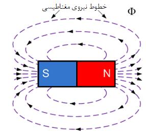 خطوط نیروی مغناطیسی