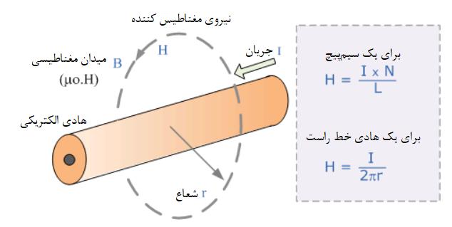 شدت میدان مغناطیسی یک خط راست