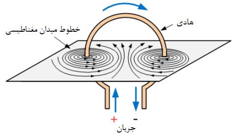 خطوط میدان مغناطیسی اطراف حلقه