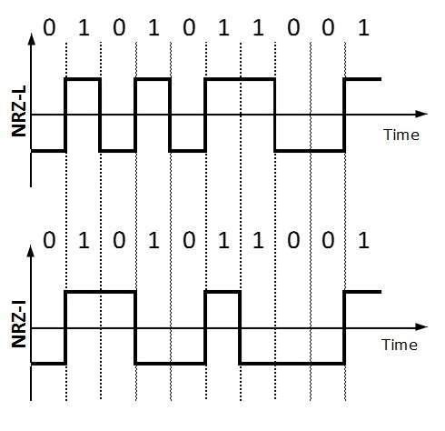 انتقال دیجیتال در شبکه های کامپیوتری