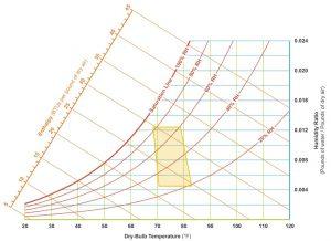 نمودار سایکرومتریک — به زبان ساده