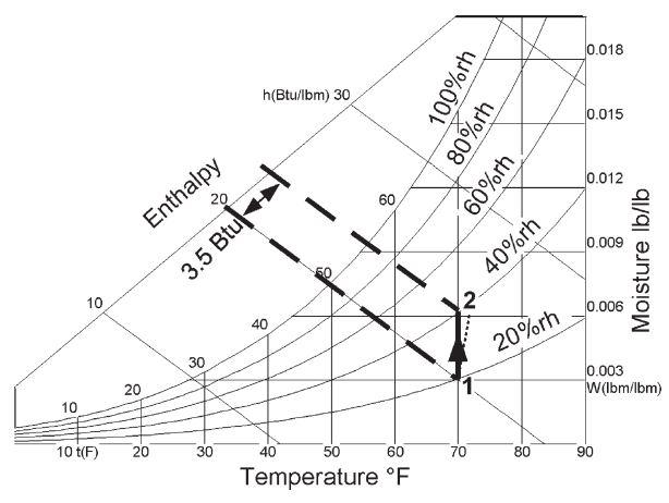 نمودار سایکرومتریک