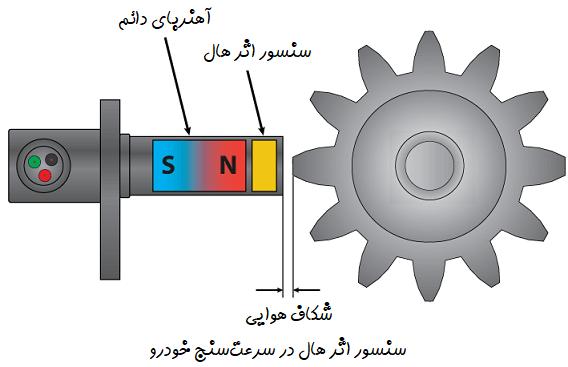 سرعتسنج با استفاده از سنسور اثر هال
